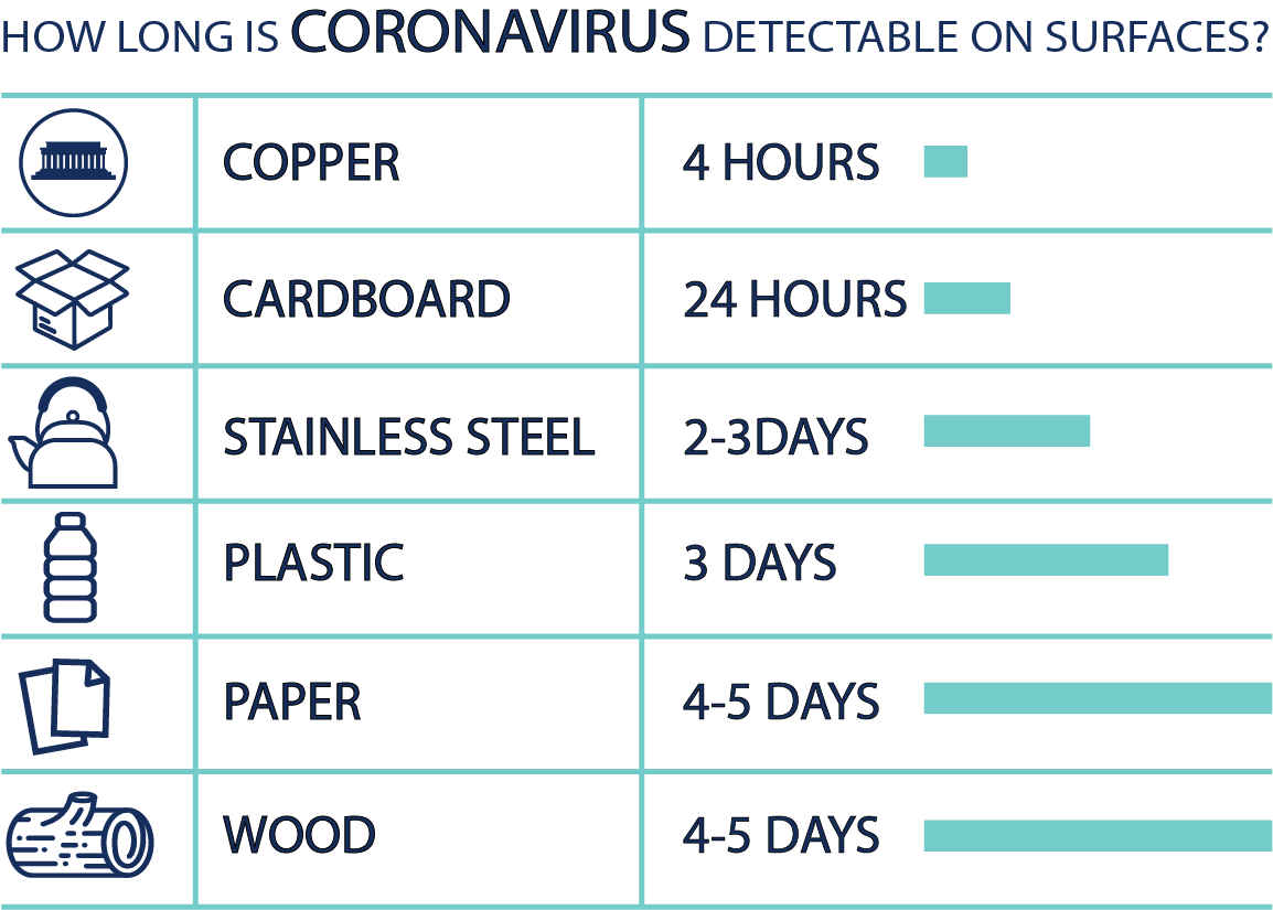 Y2X Coronavirus Chart 2